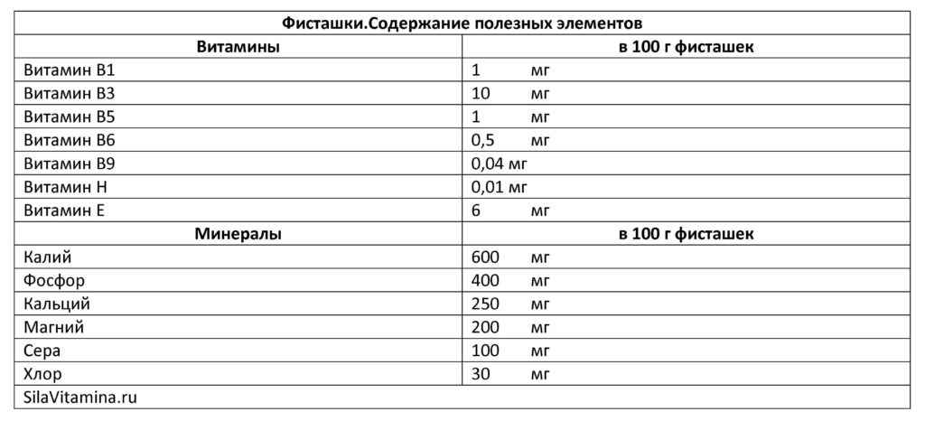 Фисташки_Содержание полезных элементов_Таблица