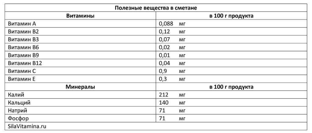 Полезные вещества в сметане таблица