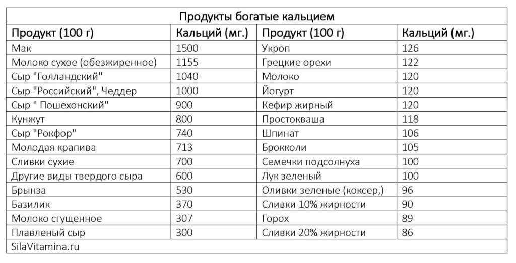 Продукты богатые кальцием таблица