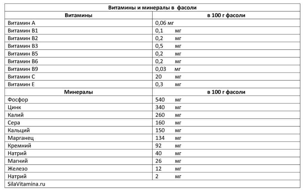 Таблица Витамины и минералы в фасоли