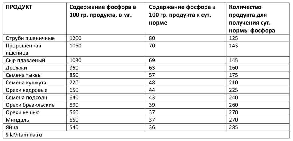 Таблица фосфор в продуктах