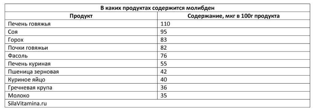 В каких продуктах содержится молибден_Таблица