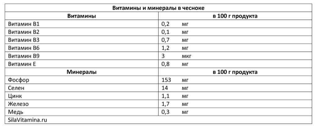 Витамины и минералы в чесноке_Таблица