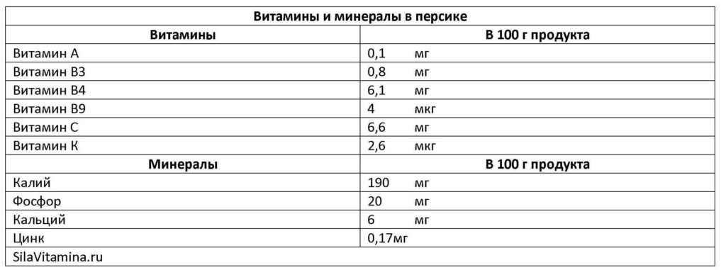 Витамины и минералы в персике таблица
