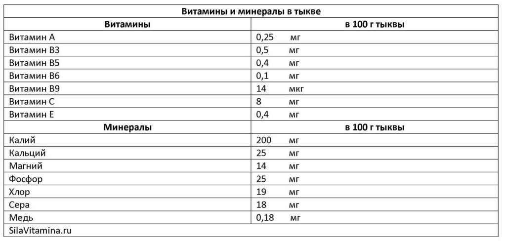Витамины и минералы в тыкве таблица