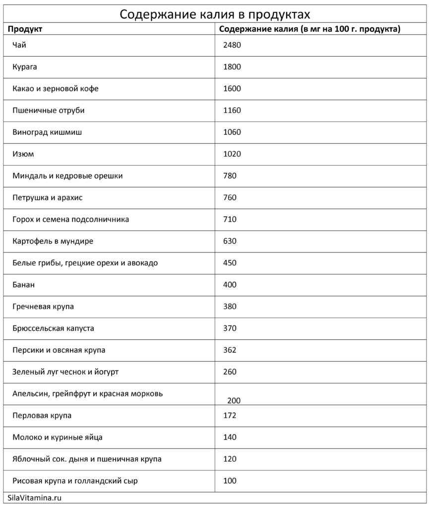 содержание калия в продуктах таблица