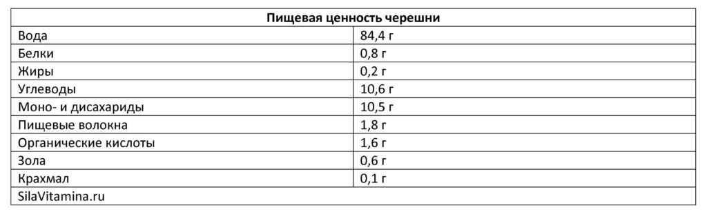 Пищевая ценность черешни_Таблица
