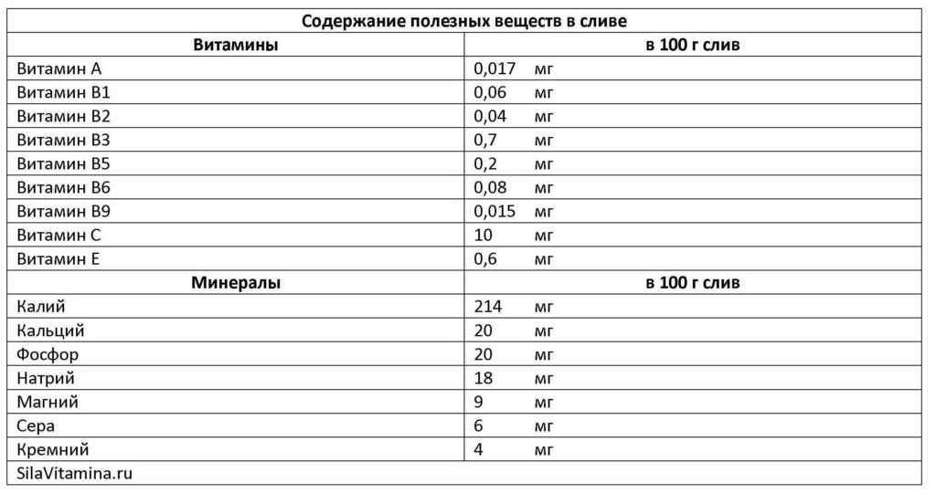 Таблица Содержание полезных веществ в сливе