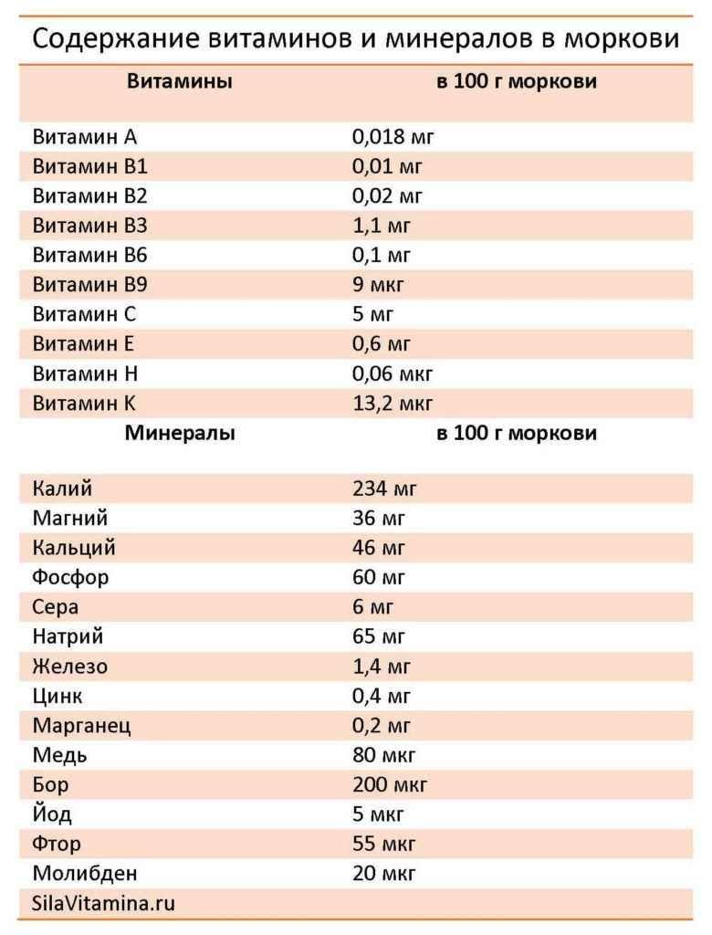 Таблица Содержания витаминов и минералов в моркови