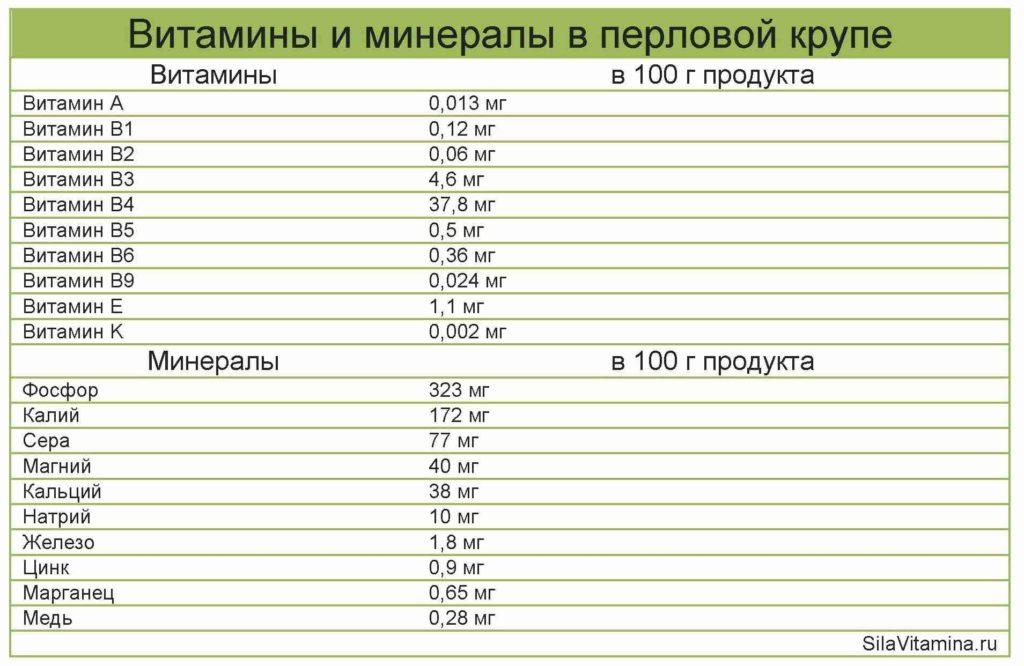 Таблица Витамины и минералы в перловой крупе