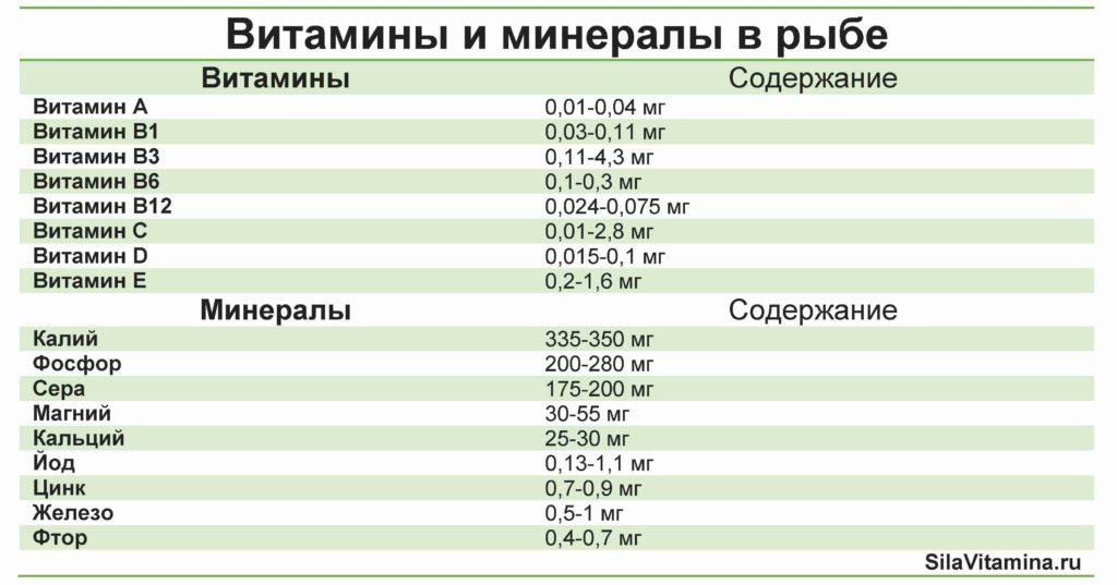 Таблица содержания витаминов и минералов в рыбе