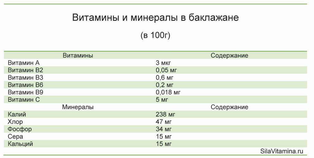 Таблица витамины и минералы в баклажане