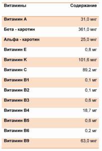 Таблица содержания витаминов в брокколи